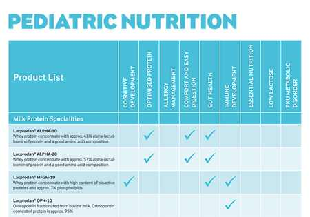 Pediatric nutrition ingredient list